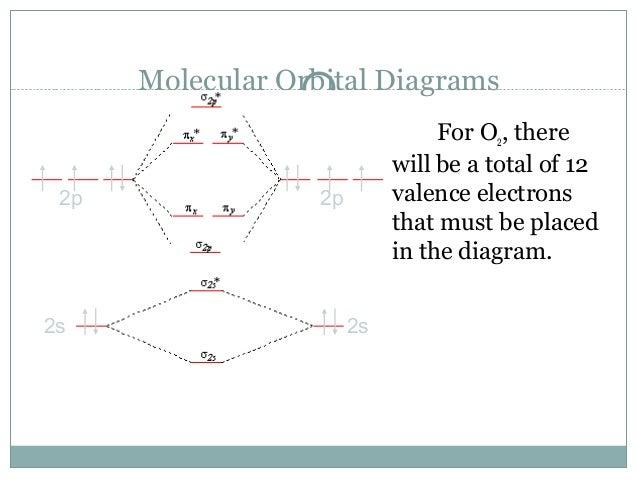 Molecular Orbital Correlation Diagram O2 Wiring Diagram