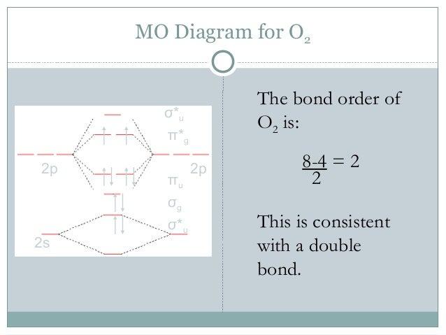 Molecular Orbital Diagram 02 Molecular Orbital Diagram N2 Wiring