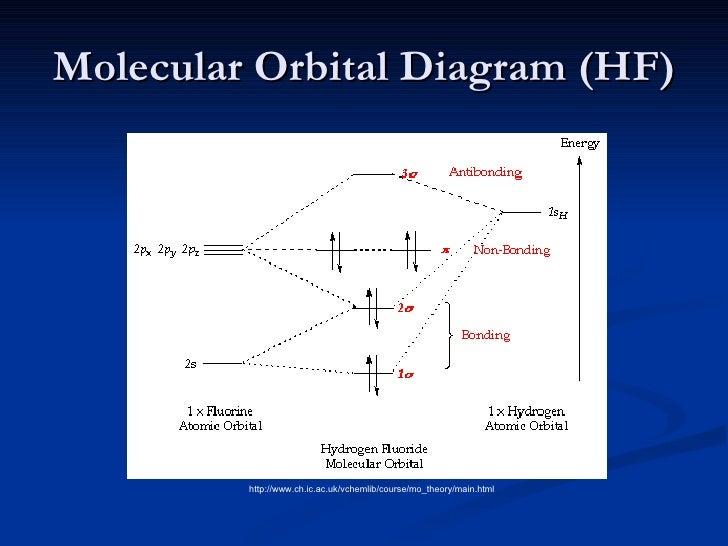Ap Chemistry Molecular Orbital Theory