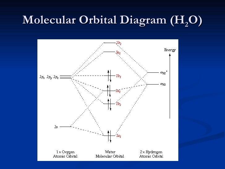 Hf Molecular Orbital Bond Order Diagram Wiring Diagram