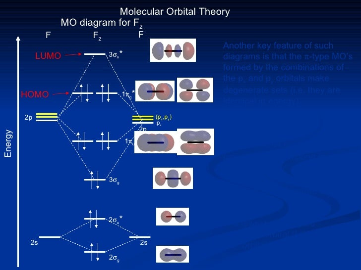 molecular orbital theory notes Also, for the molecular orbital diagram for n2, the pi 2p bonding orbitals should be below the sigma 2p bonding orbital due to s-p mixing these are major errors so please make the correction in.