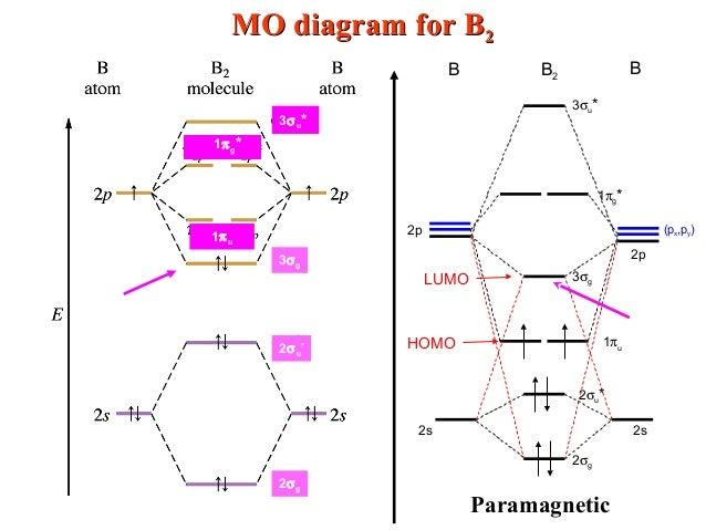 Energy level diagram for Molecular orbitals | Chemical Bonding and ...