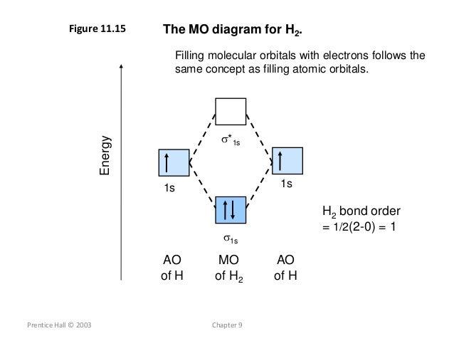 H2 Molecular Orbital Diagram Homo Lumo Block And Schematic Diagrams