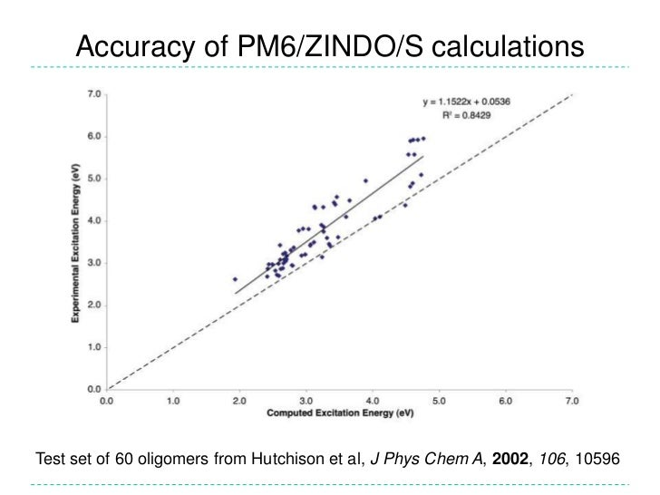Accuracy of PM6/ZINDO/S calculations<br />Test set of 60 oligomers from Hutchison et al, J Phys Chem A, 2002, 106, 10596<b...