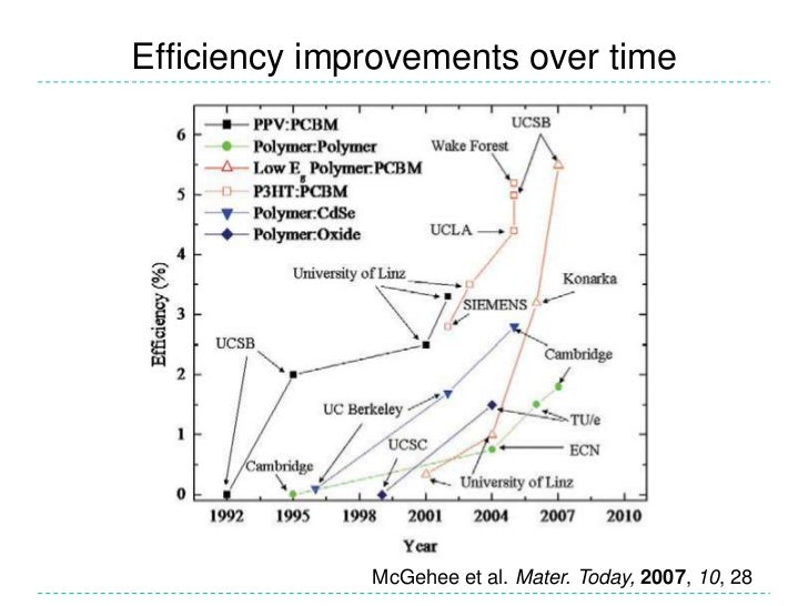 Efficiency improvements over time<br />McGehee et al. Mater. Today,2007,10, 28<br />