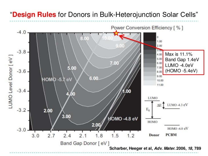 """Design Rules for Donors in Bulk-Heterojunction Solar Cells""<br />Max is 11.1%<br />Band Gap 1.4eV<br />LUMO -4.0eV<br />(..."