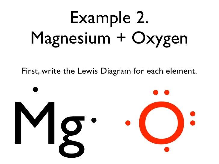 Sulfur Magnesium Dot Diagram Wiring Library