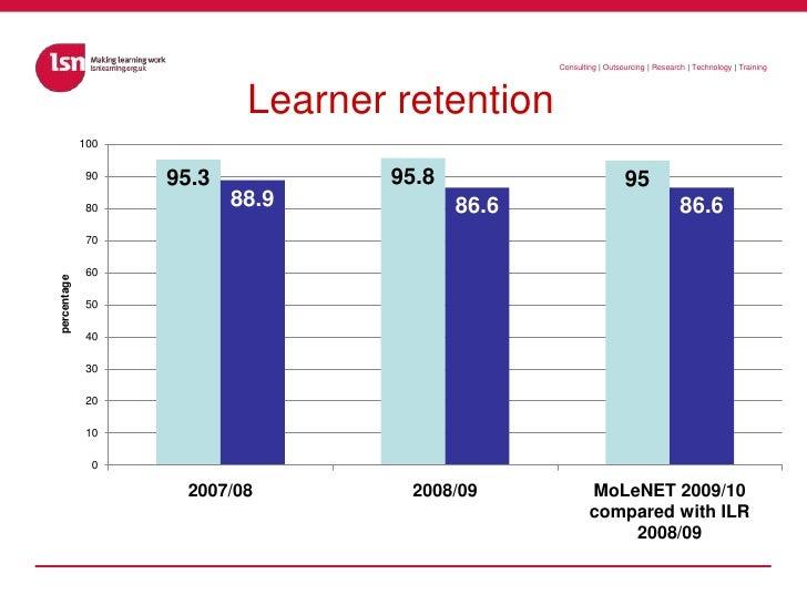 Learner retention<br />