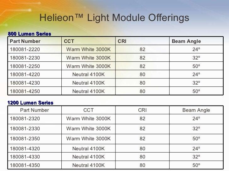 Helieon™ Light Module Offerings 1200 Lumen Series 800 Lumen Series 50 º 80 Neutral 4100K 180081-4250 32 º 80 Neutral 4100K...