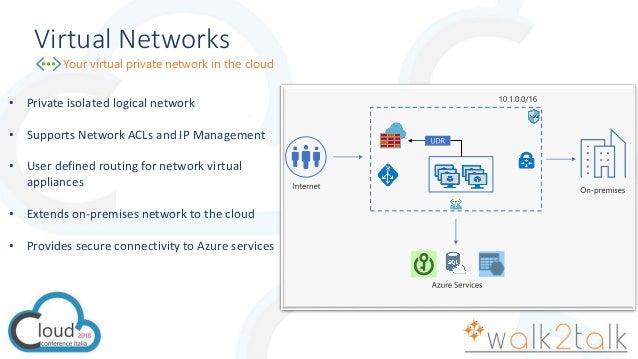 Cci2018 Azure Network Security Best Practices