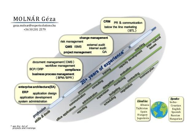 MOLNÁR Géza - Resume - diagram - 2015-01-28