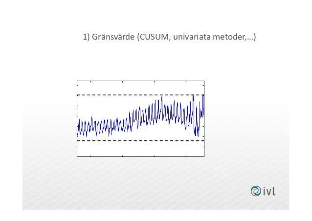 1) Gränsvärde (CUSUM, univariata metoder,…) 13-02-15 13-02-25 13-03-07 13-03-17