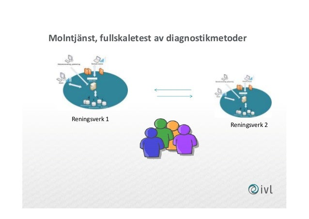Molntjänst, fullskaletest av diagnostikmetoder Reningsverk 1 Reningsverk 2