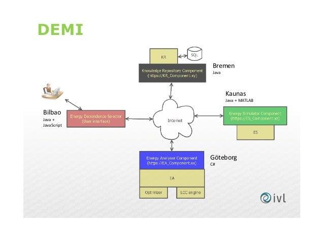 DEMI Bilbao Java + JavaScript Bremen Java Kaunas Java + MATLAB Göteborg C#