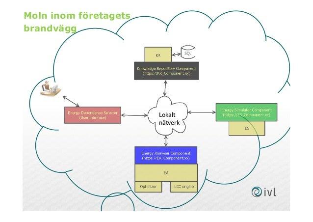 Moln inom företagets brandvägg Lokalt nätverk