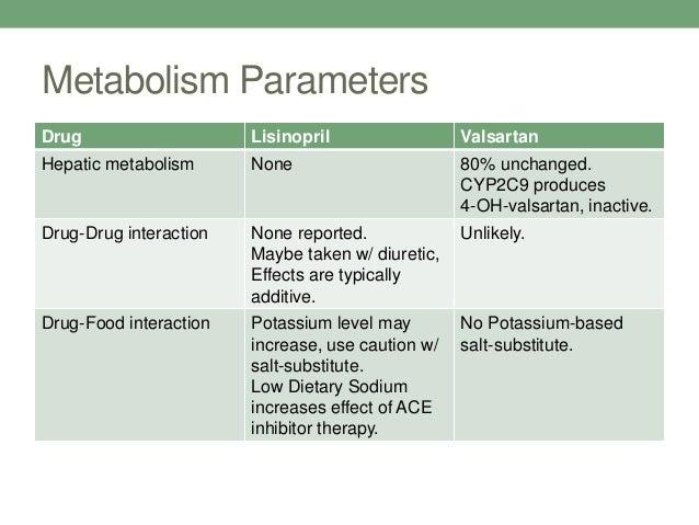 Lisinopril Hydrochlorothiazide Classification