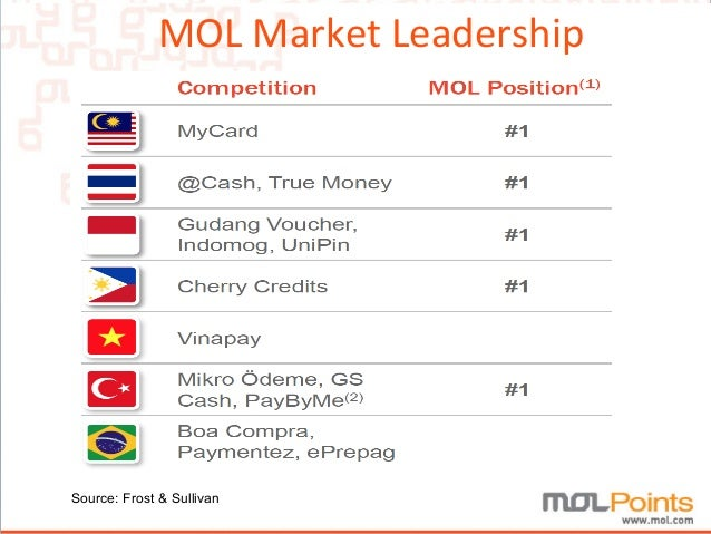 mol points Register for a free reload mol member  account to reload zgold-molpoints.