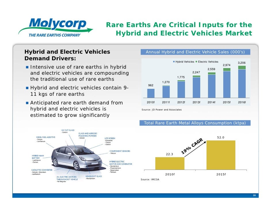 Rare Earths Are Critical Inputs for the                                   Hybrid and Electric Vehicles MarketHybrid and El...
