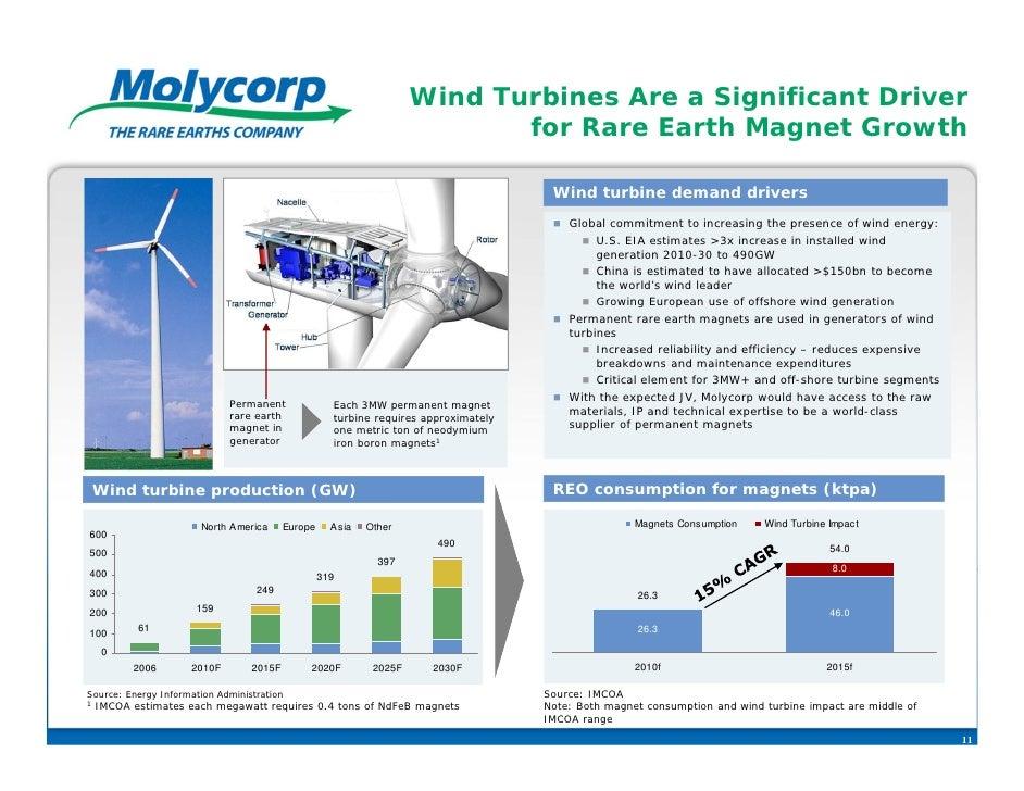 Wind Turbines Are a Significant Driver                                                                            for Rare...
