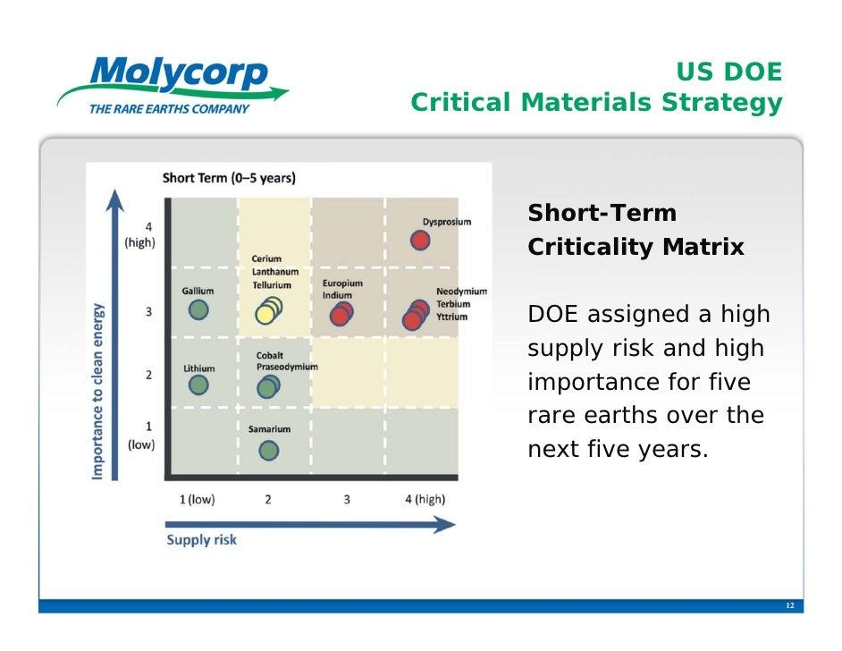 US DOECritical Materials Strategy        Short-Term        Criticality Matrix        DOE assigned a high        supply ris...