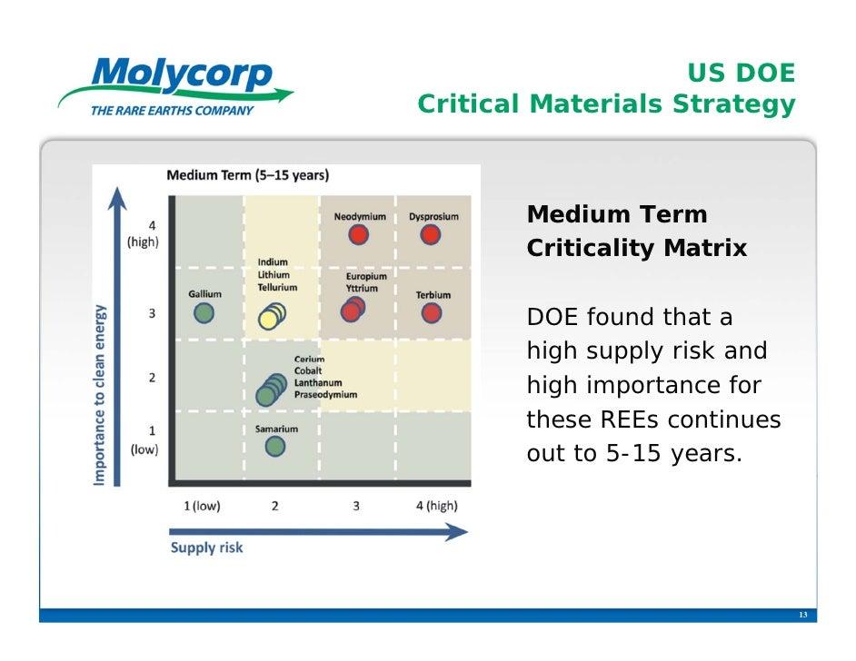 US DOECritical Materials Strategy       Medium Term       Criticality Matrix       DOE found that a       high supply risk...