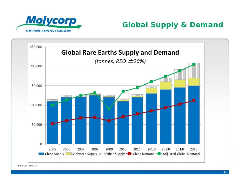 Global Supply & Demand        250,000                             GlobalRareEarthsSupplyandDemand                    ...