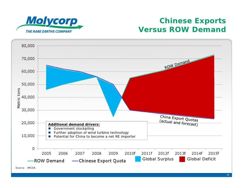 Chinese Exports                                                                    Versus ROW DemandMetric tons           ...