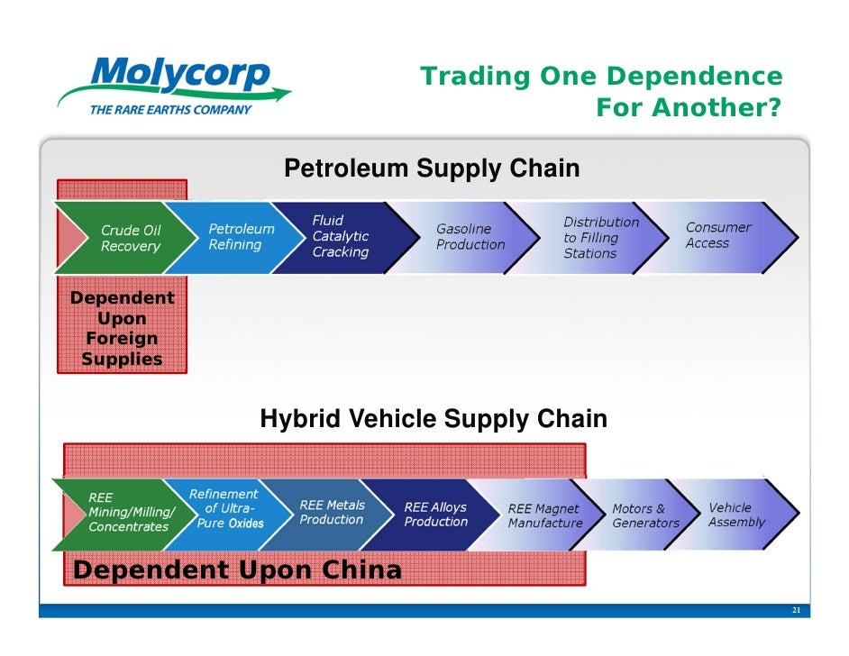 Trading One Dependence                                   For Another?             Petroleum Supply ChainDependent  Upon Fo...