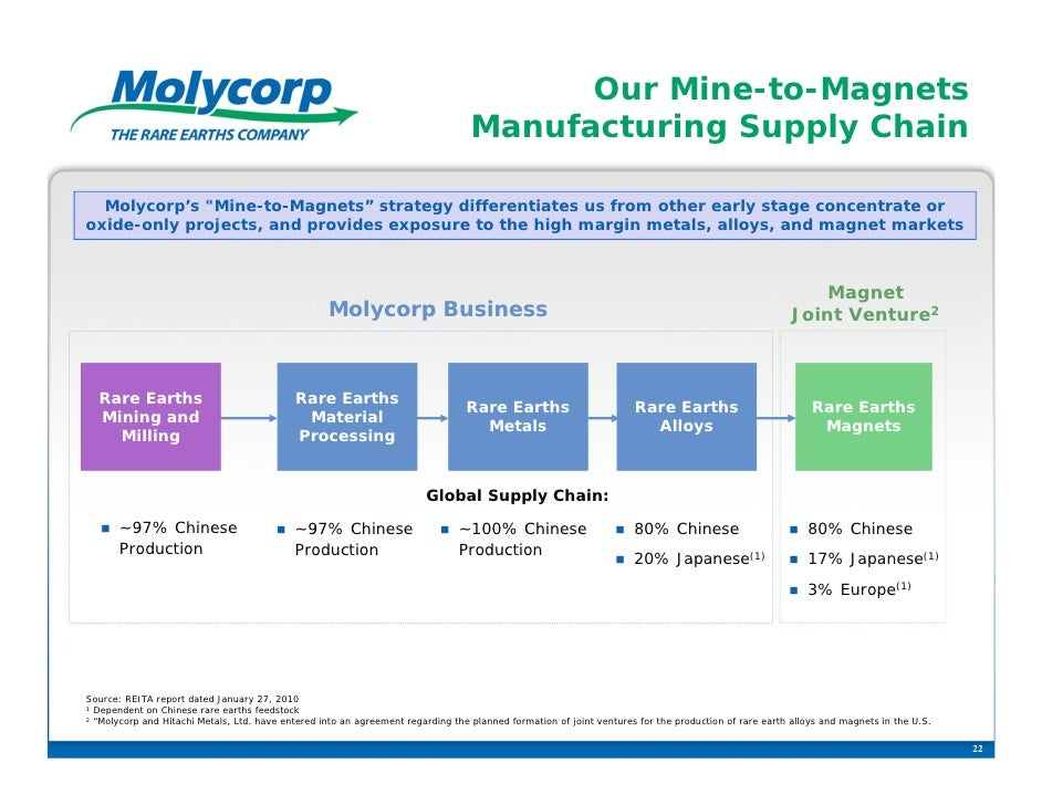 Our Mine-to-Magnets                                                                                  Manufacturing Supply ...