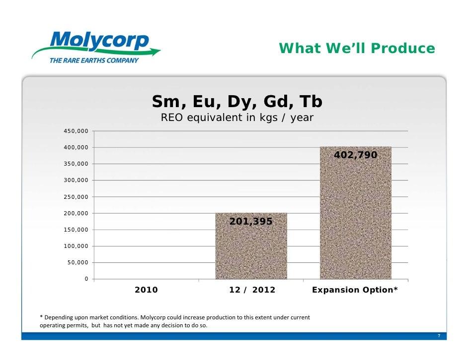 What We'll Produce                                         Sm, Eu, Dy, Gd, Tb                                            R...