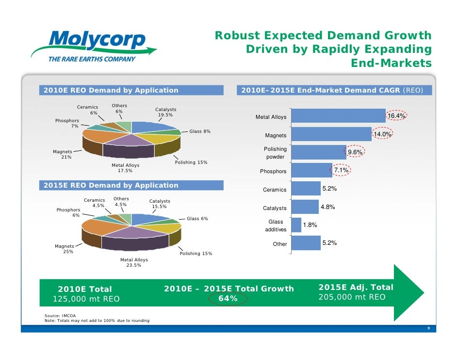 Robust Expected Demand Growth                                                                                   Driven by ...