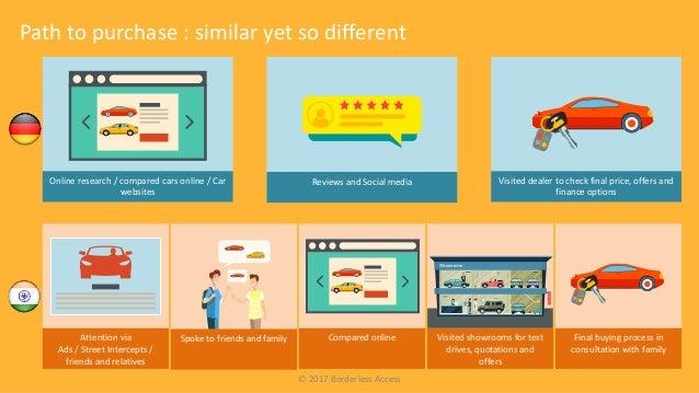 Online Car Websites