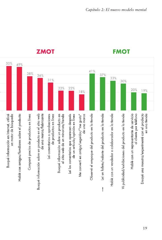 ZMOT: Ganando el momento cero de la verdad Figura 2-4: Fuentes utilizadas por tipo de red    Según nuestro estudio, el 84%...