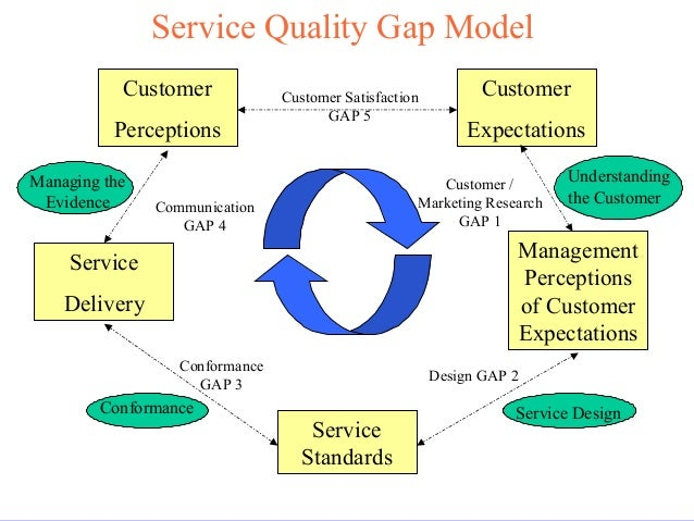 an analysis of the quality and customer expectation Understanding of customer expectations is pivotal (parasuraman et al, 2004)   so that an analysis of service quality can be made (parasuraman et al, 1985,.