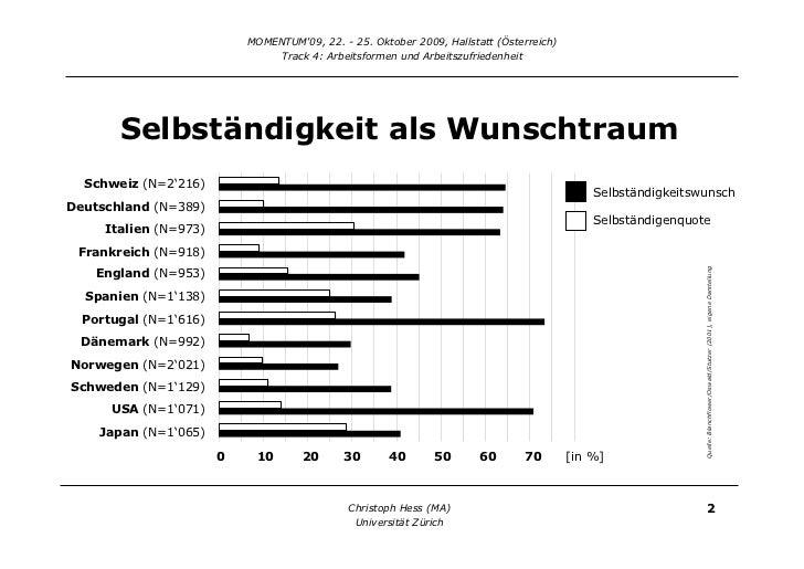 If you can dream it, you can do it? Determinanten von beruflicher Selbständigkeit in der Schweiz Slide 3