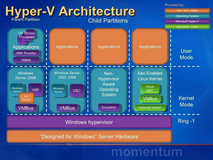 Momentum webcast hp virtualization for Microsoft hyper v architecture