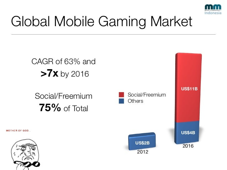 Mobile Gaming for South East Asia Slide 3