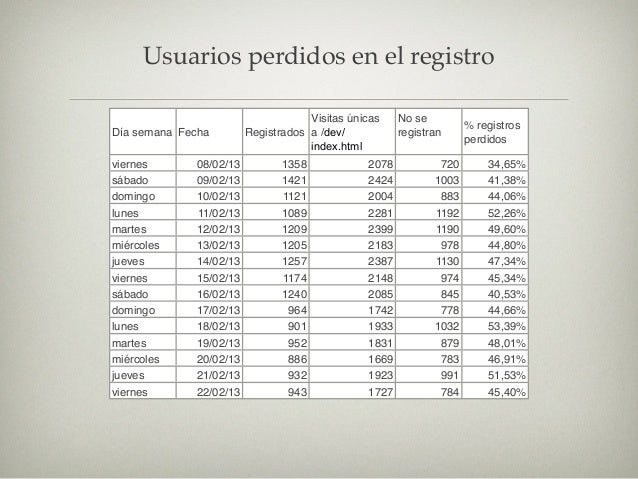 ARPPU: Average Revenue Per PAYING User                   un ejemplo:               Tengo 1,000 usuarios   El ingreso total...
