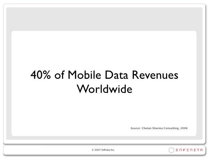 40% of Mobile Data Revenues         Worldwide                                   Source: Chetan Sharma Consulting, 2006    ...