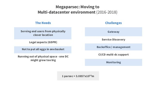 Customer data in one DC PipedriveDB in multi-master sync between datacenters Universal domain name (pipedrive.com, not eu....