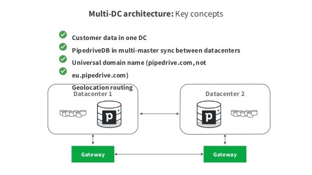 Our own custom public gateway Written in NodeJS User authentication (Crypto cookie, api-token, Oauth) Rate limiting Servic...