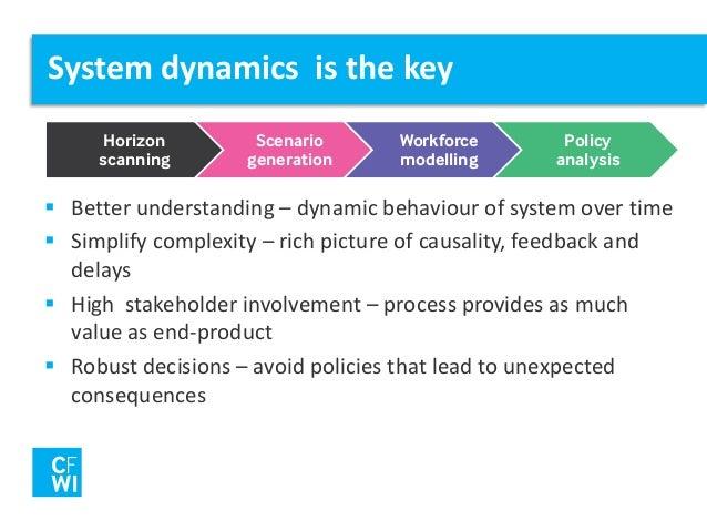 Environmental dynamism