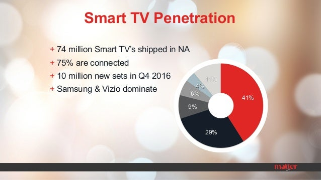 Smart TV Ads: The Next Network