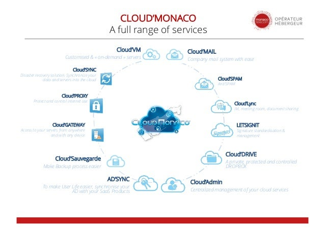 Cloud'DRIVE A private, protected and controlled DROPBOX Cloud'MAIL Company mail system with ease Cloud'VM Customised & « o...