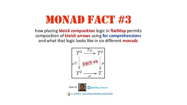 MONAD FACT #3 @philip_schwarzslides by https://www.slideshare.net/pjschwarz how placing kleisli composition logic in flatM...