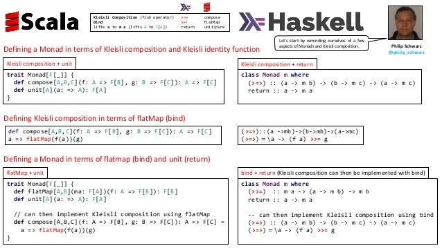 class Monad m where (>=>) :: (a -> m b) -> (b -> m c) -> (a -> m c) return :: a -> m a trait Monad[F[_]] { def compose[A,B...