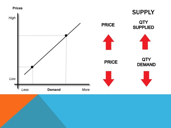 demand supply market equilibrium and elasticity In supply and demand analysis, equilibrium means that the upward pressure  where demand and supply are in balance in the market clears.