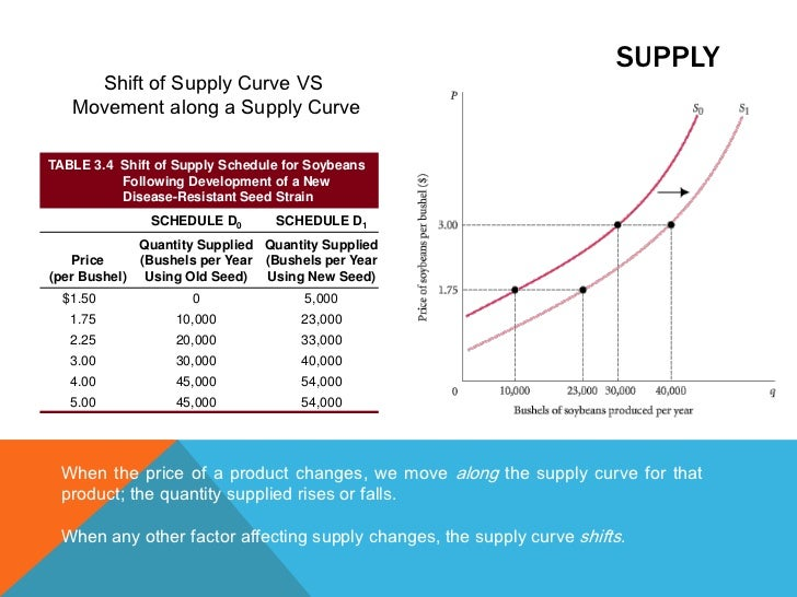 supply and demand and market failure Price, therefore, is a reflection of supply and demand when a market is at equilibrium the economic law of supply and demand proves that the affordable care act is doomed to failure.