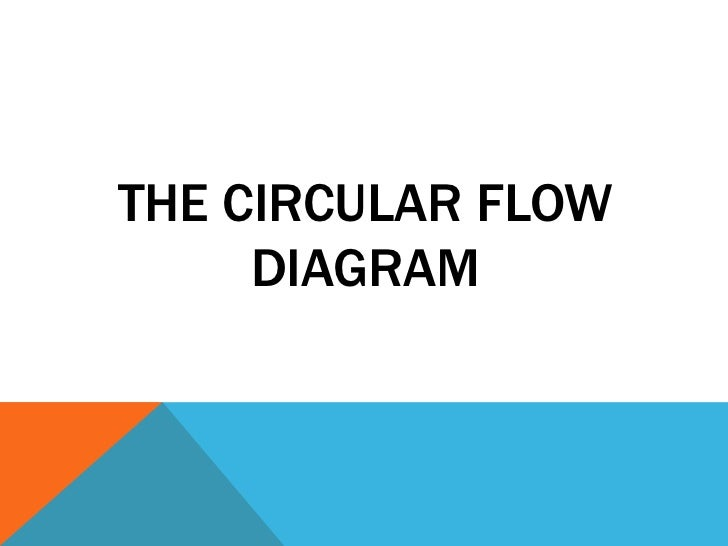 Supply demand and market equilibrium the circular flow diagrambr ccuart Gallery