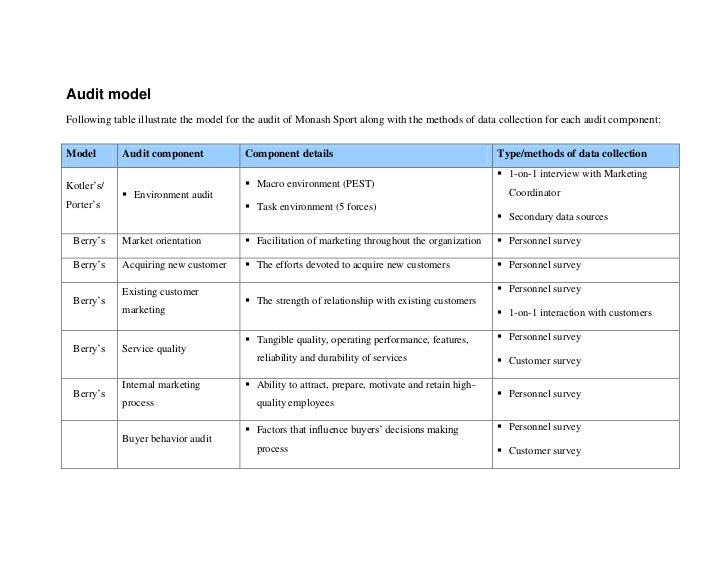 Audit model<br />Following table illustrate the model for the audit of Monash Sport along with the methods of data collect...